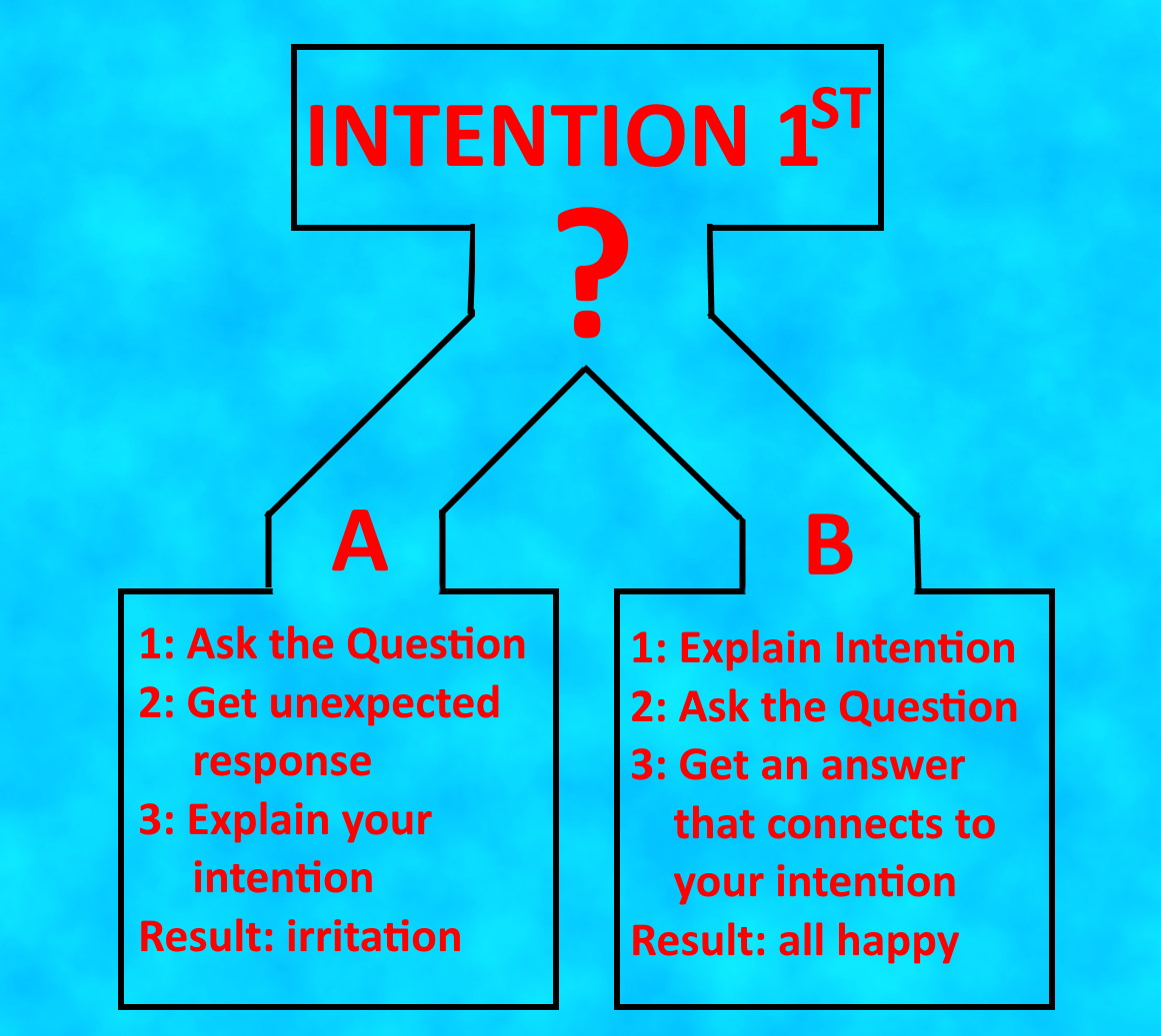 intention exercise