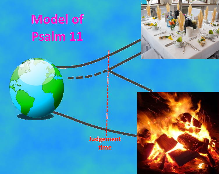 The model of psalm 11